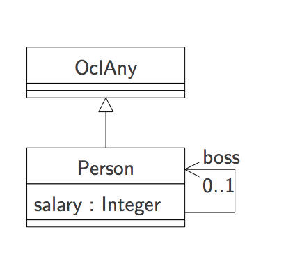 thys/Featherweight_OCL/document/figures/person.png